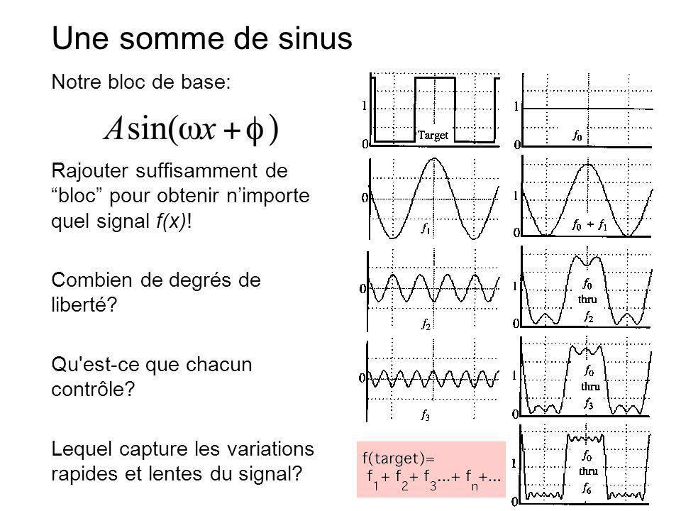 Une somme de sinus Notre bloc de base: Rajouter suffisamment de bloc pour obtenir nimporte quel signal f(x)! Combien de degrés de liberté? Qu'est-ce q