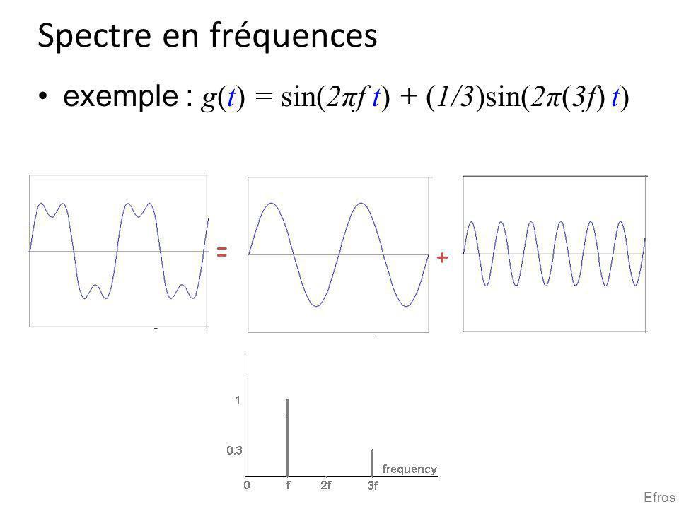 Spectre en fréquences exemple : g(t) = sin(2πf t) + (1/3)sin(2π(3f) t) = + Efros