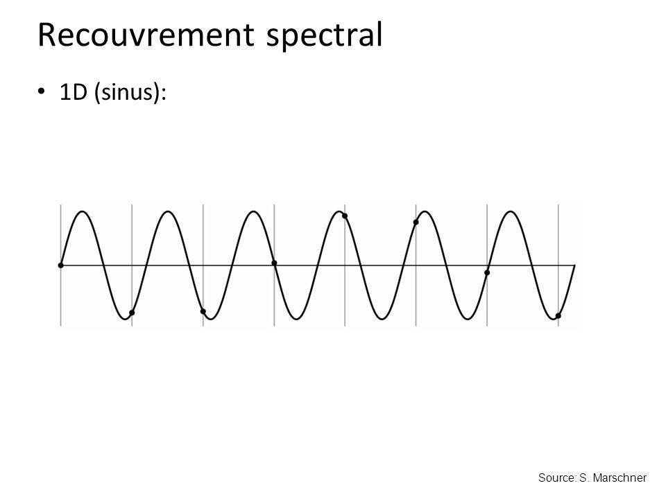 1D (sinus): Source: S. Marschner Recouvrement spectral