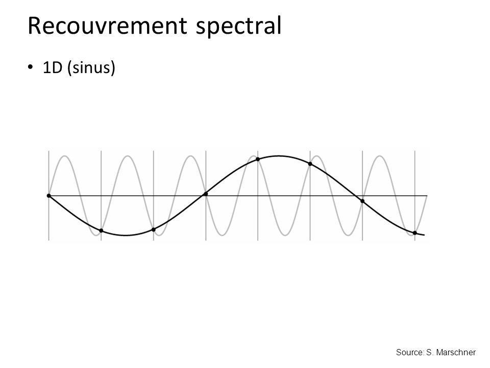 Source: S. Marschner 1D (sinus) Recouvrement spectral