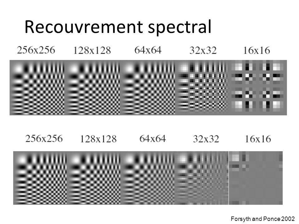 Recouvrement spectral Forsyth and Ponce 2002