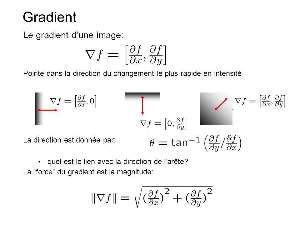La direction est donnée par: quel est le lien avec la direction de larête? La force du gradient est la magnitude: Gradient Le gradient dune image: Poi