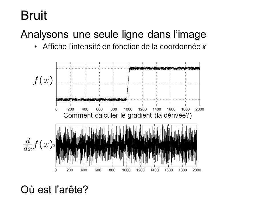 Bruit Analysons une seule ligne dans limage Affiche lintensité en fonction de la coordonnée x Où est larête? Comment calculer le gradient (la dérivée?