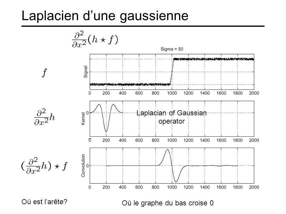 Laplacien dune gaussienne Laplacian of Gaussian operator Où est larête? Où le graphe du bas croise 0