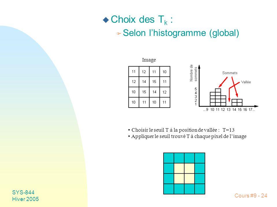 SYS-844 Hiver 2005 Cours #9 - 24 u Choix des T k : F Selon lhistogramme (global) Image Choisir le seuil T à la position de vallée : T=13 Appliquer le seuil trouvé T à chaque pixel de limage