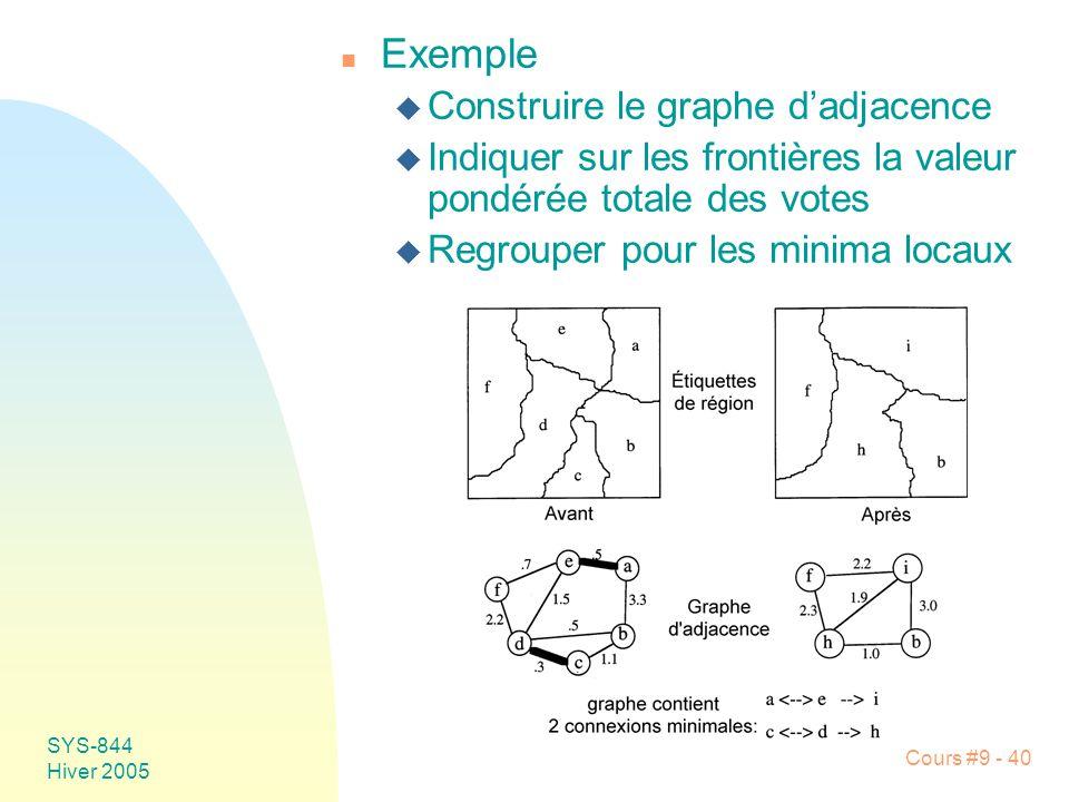 SYS-844 Hiver 2005 Cours #9 - 40 n Exemple u Construire le graphe dadjacence u Indiquer sur les frontières la valeur pondérée totale des votes u Regrouper pour les minima locaux