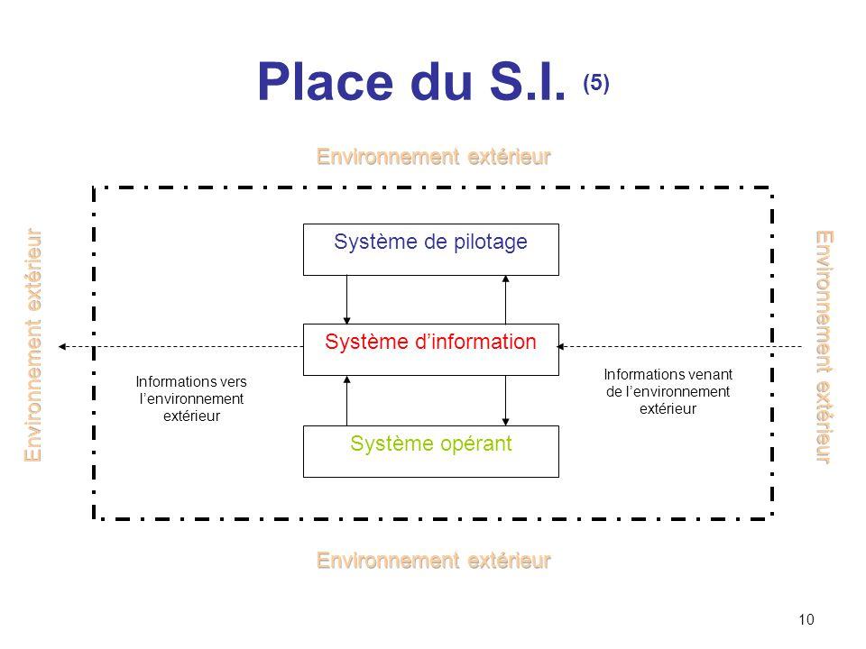 10 Système de pilotage Système dinformation Système opérant Informations venant de lenvironnement extérieur Informations vers lenvironnement extérieur