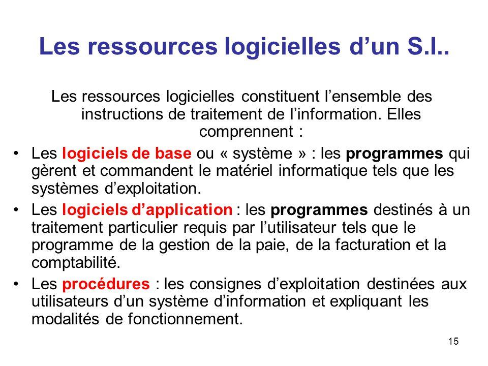 15 Les ressources logicielles dun S.I.. Les ressources logicielles constituent lensemble des instructions de traitement de linformation. Elles compren