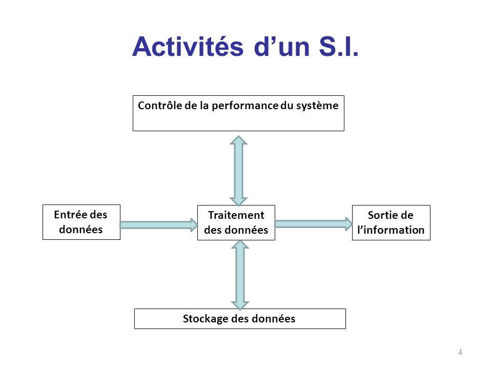 Activités dun S.I. 4 Contrôle de la performance du système Entrée des données Traitement des données Sortie de linformation Stockage des données