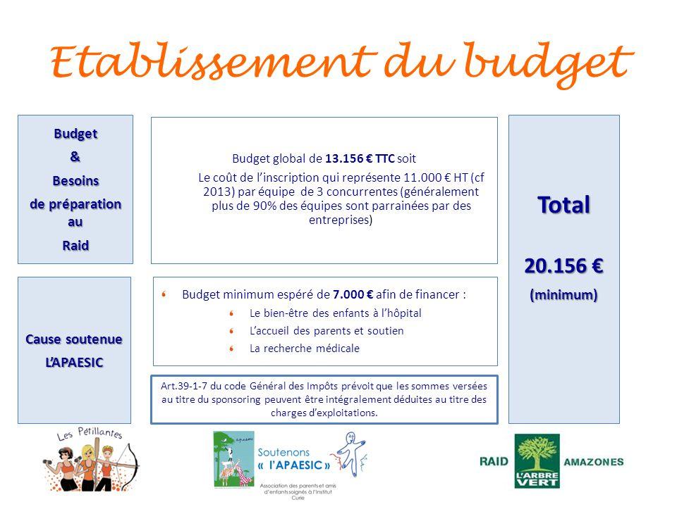 Etablissement du budget Budget&Besoins de préparation au Raid Budget global de 13.156 TTC soit Le coût de linscription qui représente 11.000 HT (cf 20