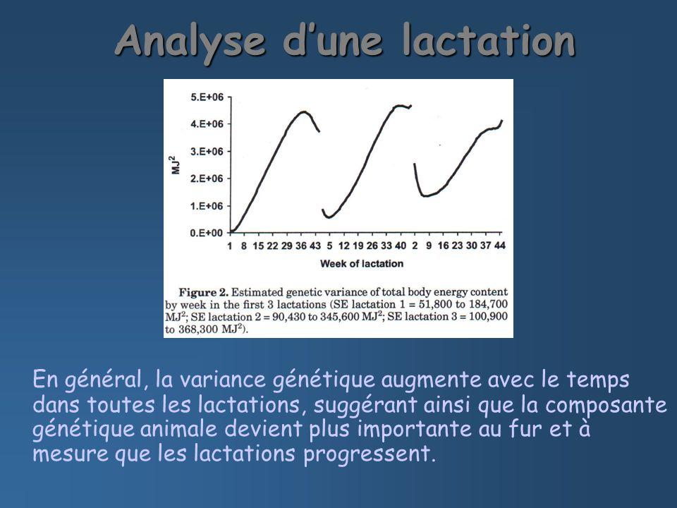 Analyse dune lactation En général, la variance génétique augmente avec le temps dans toutes les lactations, suggérant ainsi que la composante génétique animale devient plus importante au fur et à mesure que les lactations progressent.