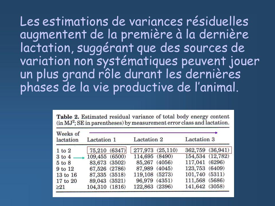 Les estimations de variances résiduelles augmentent de la première à la dernière lactation, suggérant que des sources de variation non systématiques peuvent jouer un plus grand rôle durant les dernières phases de la vie productive de lanimal.