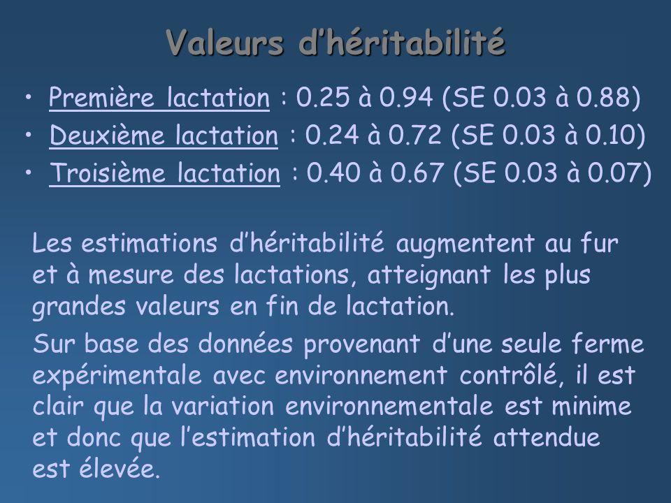 Valeurs dhéritabilité Première lactation : 0.25 à 0.94 (SE 0.03 à 0.88) Deuxième lactation : 0.24 à 0.72 (SE 0.03 à 0.10) Troisième lactation : 0.40 à 0.67 (SE 0.03 à 0.07) Les estimations dhéritabilité augmentent au fur et à mesure des lactations, atteignant les plus grandes valeurs en fin de lactation.