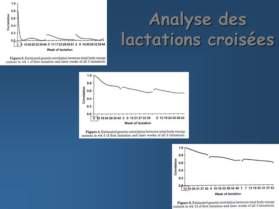Analyse des lactations croisées