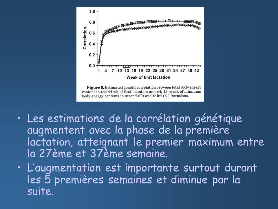 Les estimations de la corrélation génétique augmentent avec la phase de la première lactation, atteignant le premier maximum entre la 27ème et 37ème semaine.