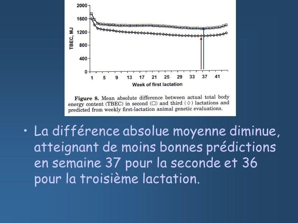La différence absolue moyenne diminue, atteignant de moins bonnes prédictions en semaine 37 pour la seconde et 36 pour la troisième lactation.