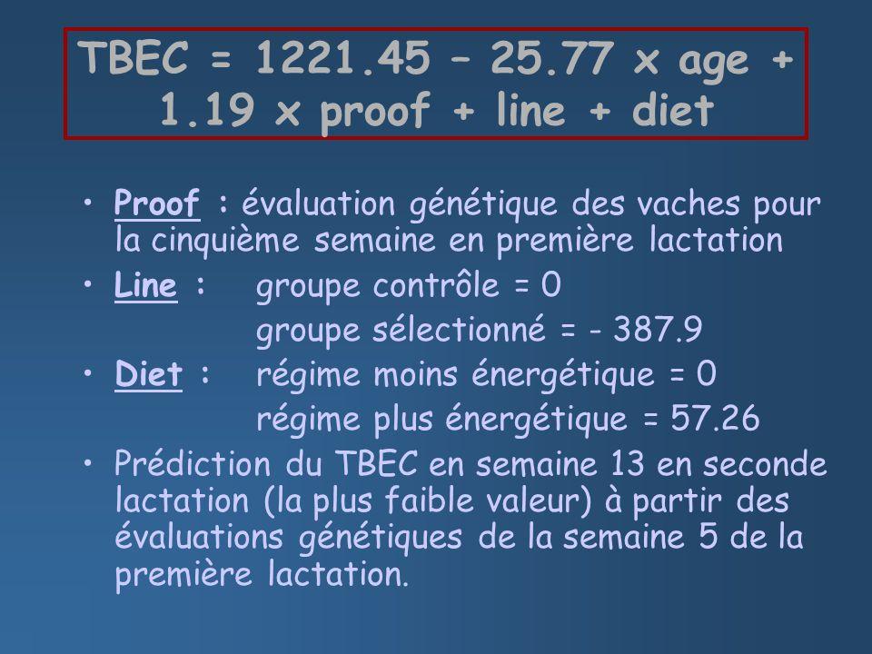 Proof : évaluation génétique des vaches pour la cinquième semaine en première lactation Line : groupe contrôle = 0 groupe sélectionné = - 387.9 Diet : régime moins énergétique = 0 régime plus énergétique = 57.26 Prédiction du TBEC en semaine 13 en seconde lactation (la plus faible valeur) à partir des évaluations génétiques de la semaine 5 de la première lactation.