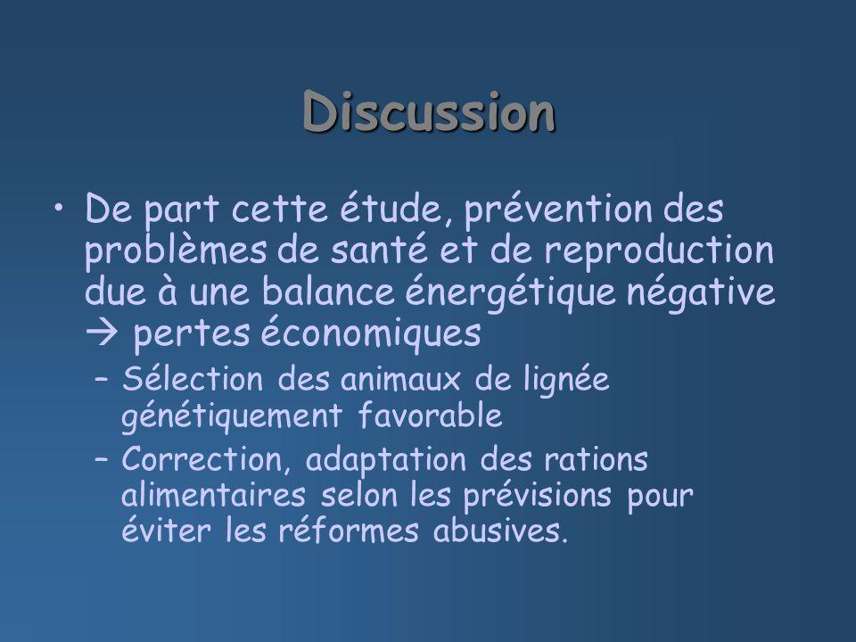 Discussion De part cette étude, prévention des problèmes de santé et de reproduction due à une balance énergétique négative pertes économiques –Sélect