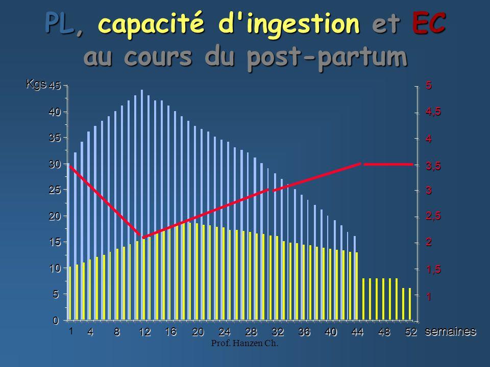 Discussion Il ne figure dans cette étude aucune données sur la production laitière (quantitatif-qualitatif) ni sur la quantité dingestion.