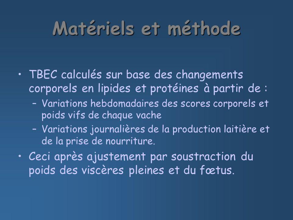 TBEC calculés sur base des changements corporels en lipides et protéines à partir de : –Variations hebdomadaires des scores corporels et poids vifs de