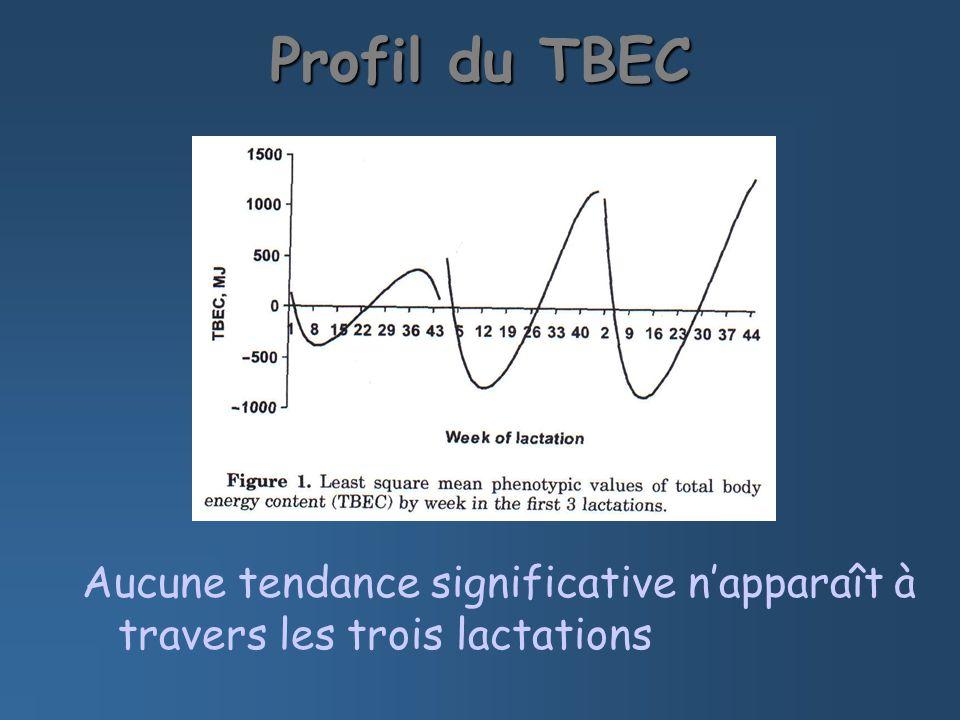Profil du TBEC Aucune tendance significative napparaît à travers les trois lactations