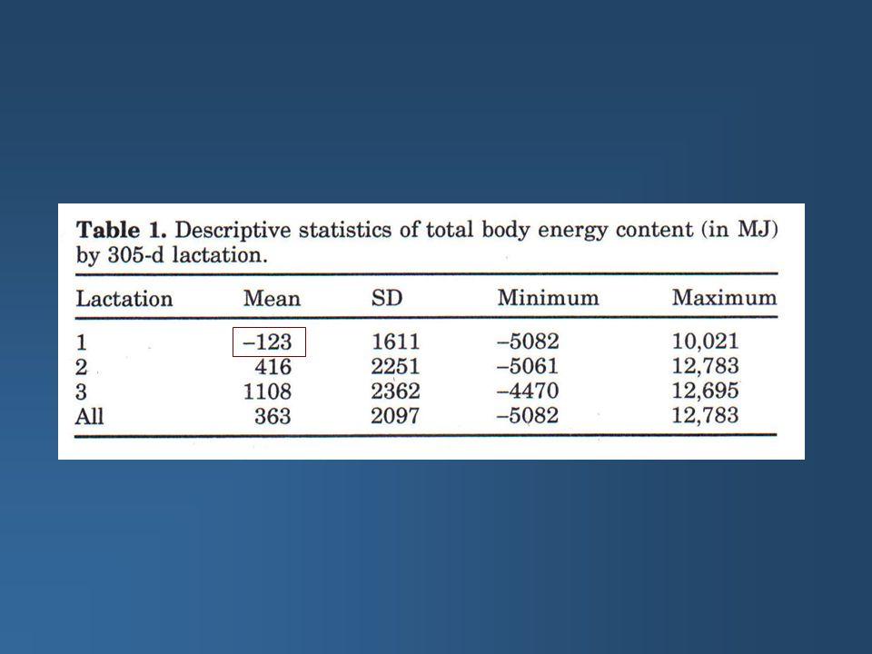 Modèles 1.Estimation des composantes de la (co)variance 2.