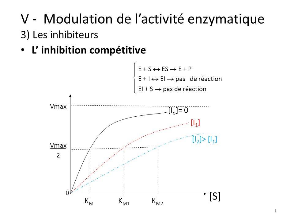 2 V - Modulation de lactivité enzymatique 3) Les inhibiteurs L inhibition compétitive E + S ES E + P E + I EI pas de réaction EI + S pas de réaction [I 2 ]> [I 1 ] [I 1 ] [I o ]= 0 1 Vmax 1 Vo 1 [S] - 1 K M 0