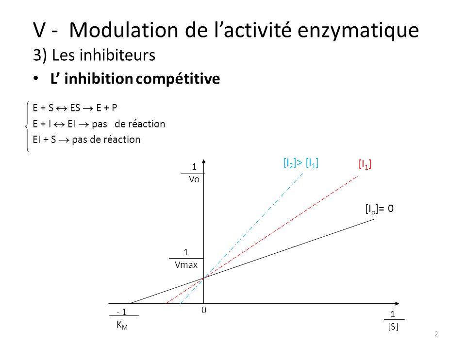 3 V - Modulation de lactivité enzymatique 3) Les inhibiteurs Vmax 2 KMKM [I o ]= 0 [I 1 ] [I 2 ]> [I 1 ] 0 [S] L inhibition non compétitive E + S ES E + P E + I EI E S+ I ESI E I+ S ESI