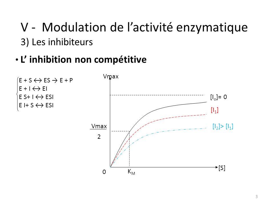 3 V - Modulation de lactivité enzymatique 3) Les inhibiteurs Vmax 2 KMKM [I o ]= 0 [I 1 ] [I 2 ]> [I 1 ] 0 [S] L inhibition non compétitive E + S ES E