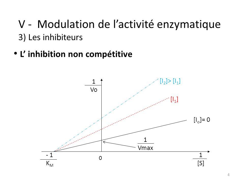 4 V - Modulation de lactivité enzymatique 3) Les inhibiteurs [I 2 ]> [I 1 ] [I 1 ] [I o ]= 0 1 Vo 1 [S] - 1 K M 1 Vmax 0 L inhibition non compétitive