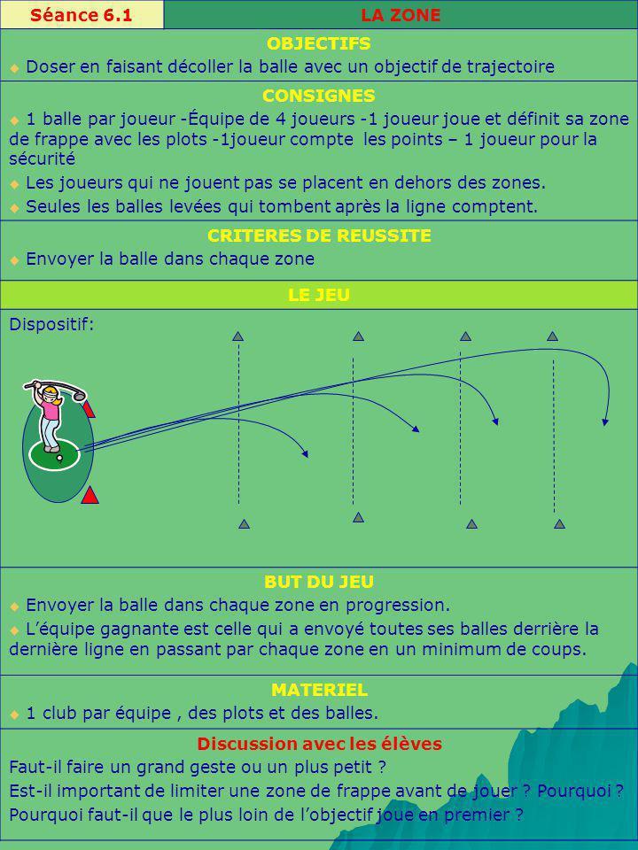 Séance 6.1LA ZONE OBJECTIFS Doser en faisant décoller la balle avec un objectif de trajectoire CONSIGNES 1 balle par joueur -Équipe de 4 joueurs -1 jo