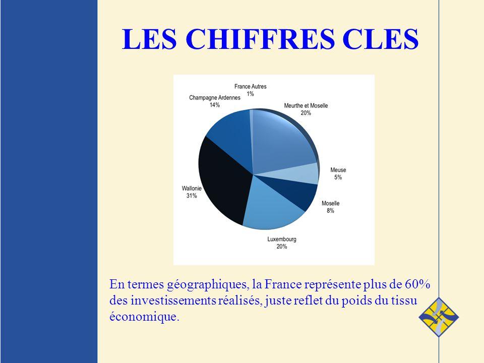 LES CHIFFRES CLES En termes géographiques, la France représente plus de 60% des investissements réalisés, juste reflet du poids du tissu économique.