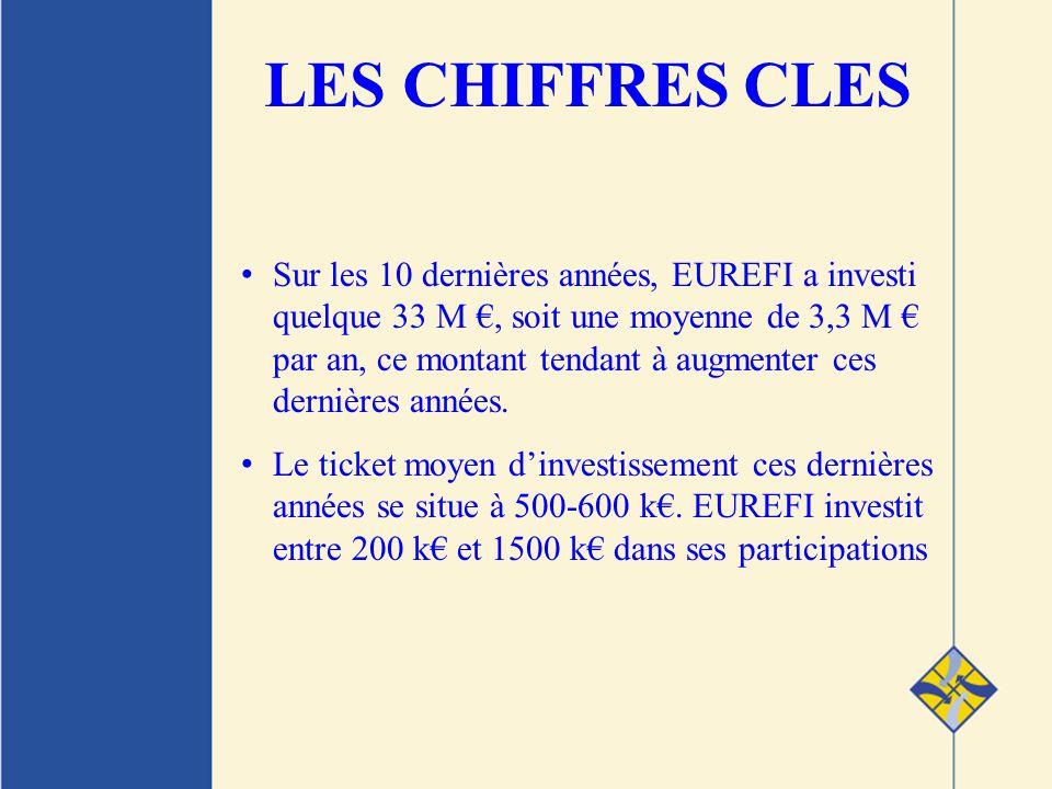 Sur les 10 dernières années, EUREFI a investi quelque 33 M, soit une moyenne de 3,3 M par an, ce montant tendant à augmenter ces dernières années.