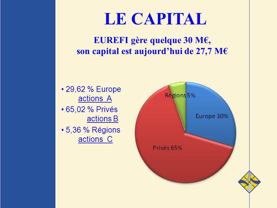 29,62 % Europe actions A 65,02 % Privés actions B 5,36 % Régions actions C LE CAPITAL EUREFI gère quelque 30 M, son capital est aujourdhui de 27,7 M