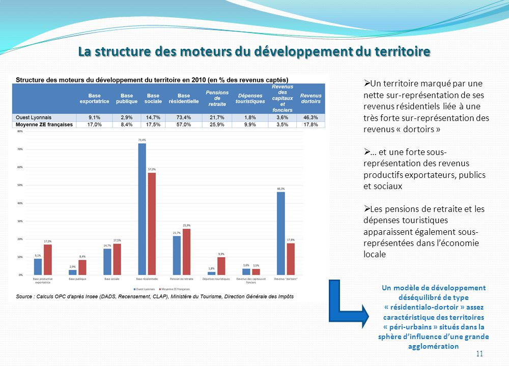 La structure des moteurs du développement du territoire 11 Un territoire marqué par une nette sur-représentation de ses revenus résidentiels liée à un