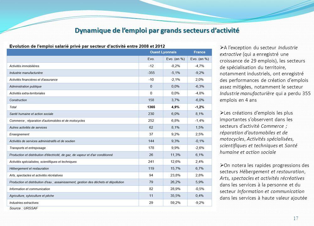 Dynamique de lemploi par grands secteurs dactivité 17 A lexception du secteur Industrie extractive (qui a enregistré une croissance de 29 emplois), le
