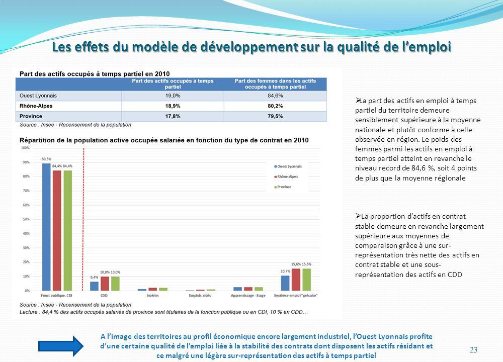 Les effets du modèle de développement sur la qualité de lemploi 23 La part des actifs en emploi à temps partiel du territoire demeure sensiblement sup