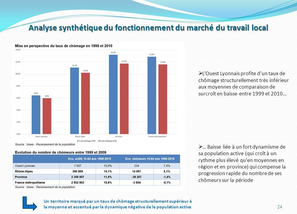 Analyse synthétique du fonctionnement du marché du travail local 24 LOuest Lyonnais profite dun taux de chômage structurellement très inférieur aux mo