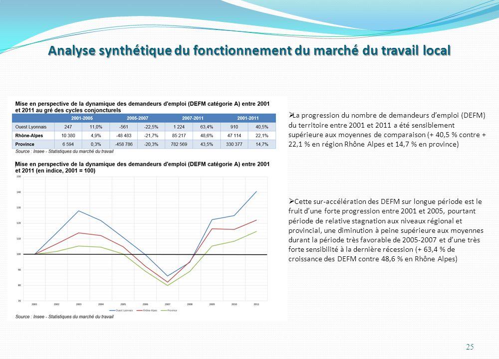 Analyse synthétique du fonctionnement du marché du travail local 25 La progression du nombre de demandeurs demploi (DEFM) du territoire entre 2001 et