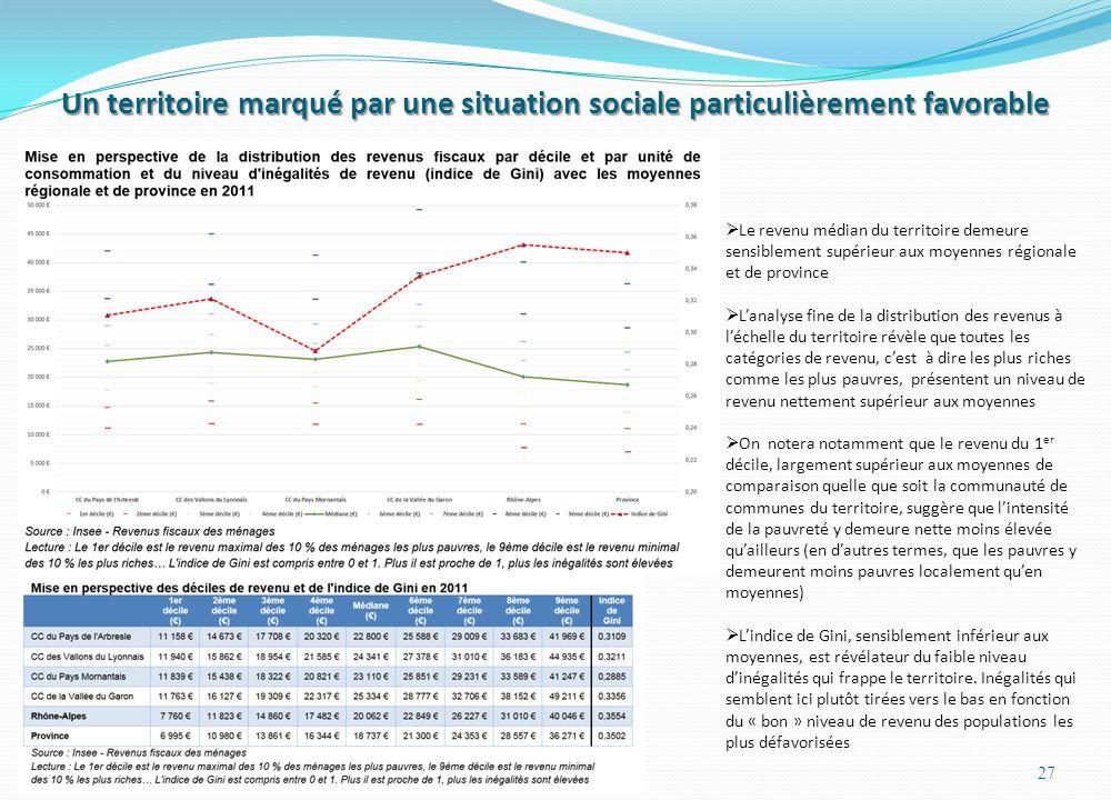 Un territoire marqué par une situation sociale particulièrement favorable 27 Le revenu médian du territoire demeure sensiblement supérieur aux moyenne