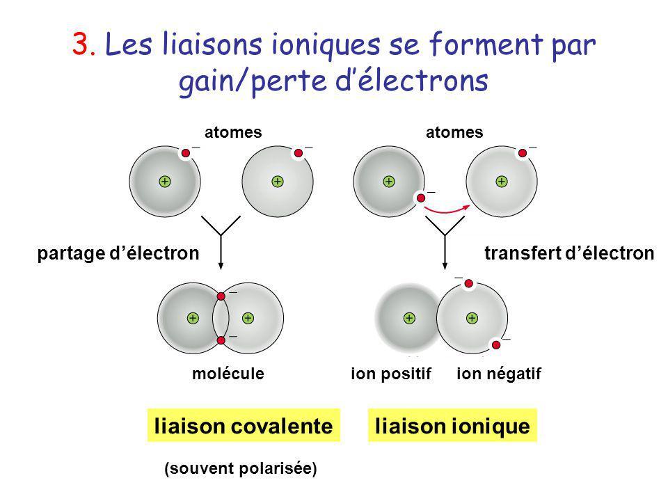 3. Les liaisons ioniques se forment par gain/perte délectrons liaison covalenteliaison ionique partage délectrontransfert délectron moléculeion positi