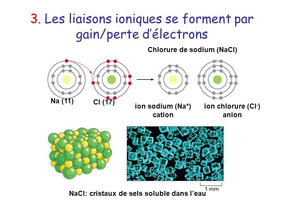 3. Les liaisons ioniques se forment par gain/perte délectrons Na (11) Cl (17) ion sodium (Na + ) cation ion chlorure (Cl - ) anion Chlorure de sodium
