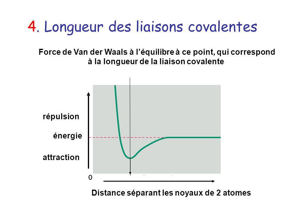 4. Longueur des liaisons covalentes Distance séparant les noyaux de 2 atomes Force de Van der Waals à léquilibre à ce point, qui correspond à la longu
