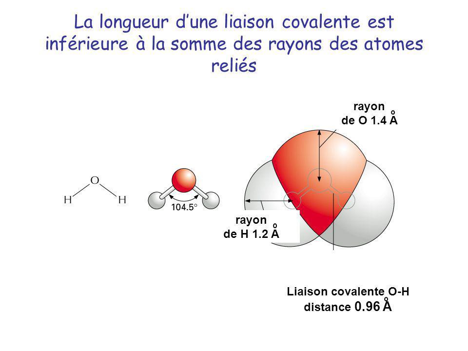 La longueur dune liaison covalente est inférieure à la somme des rayons des atomes reliés Liaison covalente O-H distance 0.96 A rayon de H 1.2 A rayon