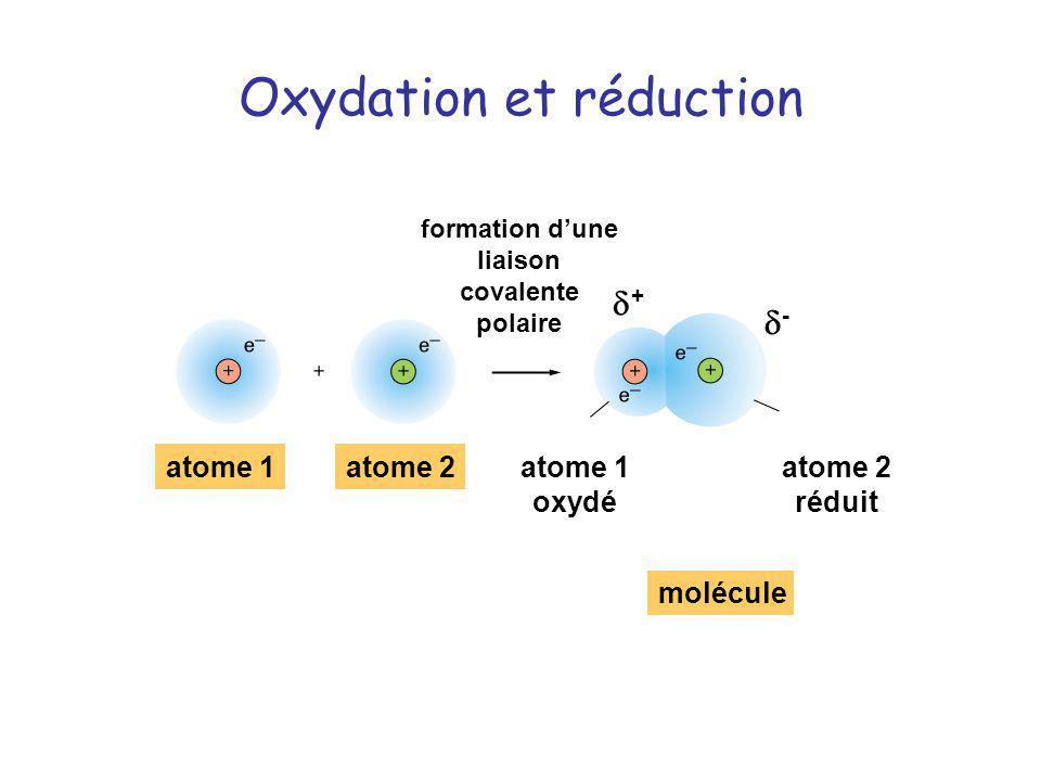 Oxydation et réduction atome 1atome 2 réduit formation dune liaison covalente polaire molécule + - atome 1 oxydé atome 2