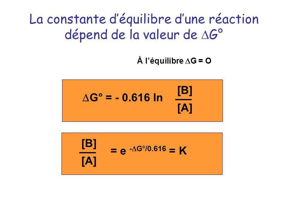 La constante déquilibre dune réaction dépend de la valeur de G° G° = - 0.616 ln [B] [A] À léquilibre G = O = e - G°/0.616 = K [B] [A]
