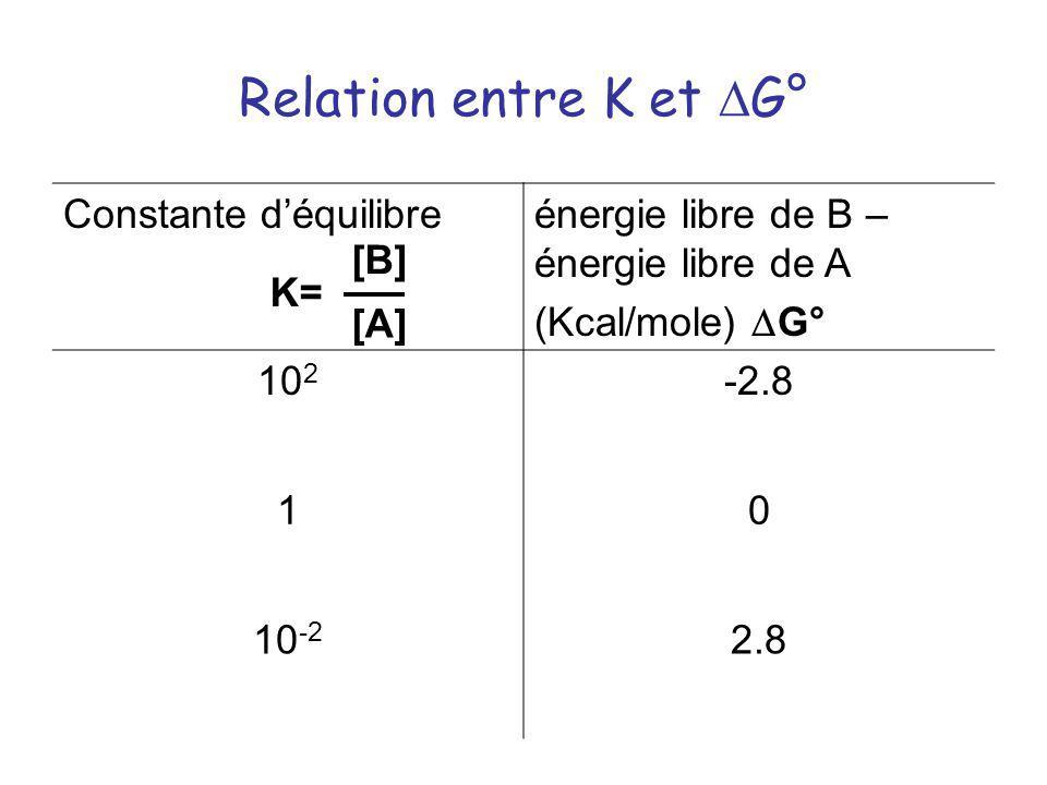 Relation entre K et G° K= [B] [A] Constante déquilibreénergie libre de B – énergie libre de A (Kcal/mole) G° 10 2 -2.8 10 10 -2 2.8