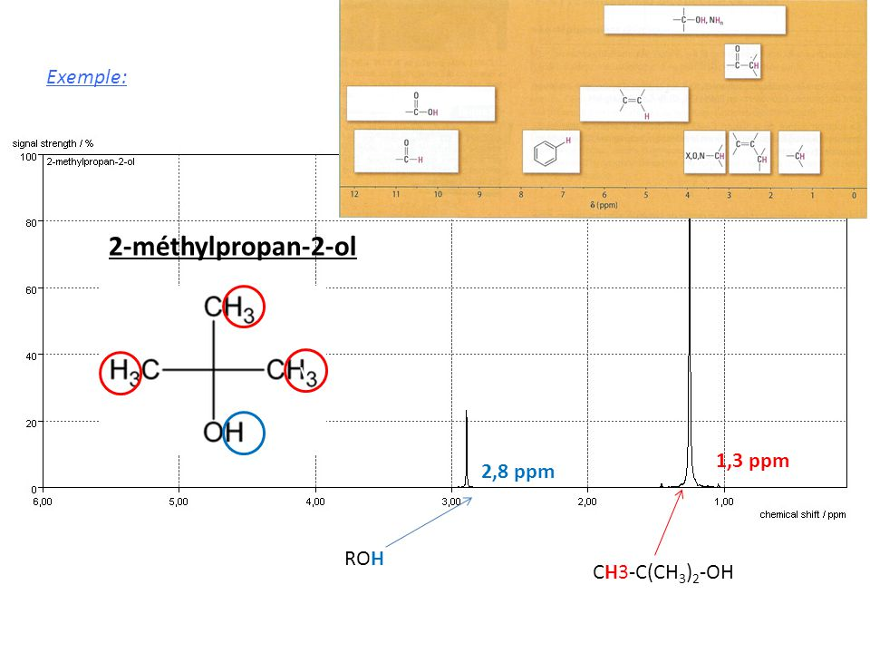 2-méthylpropan-2-ol v ROH 2,8 ppm CH3-C(CH 3 ) 2 -OH 1,3 ppm Exemple: