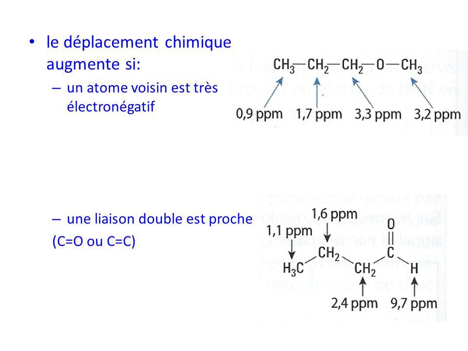 le déplacement chimique augmente si: – un atome voisin est très électronégatif – une liaison double est proche (C=O ou C=C)