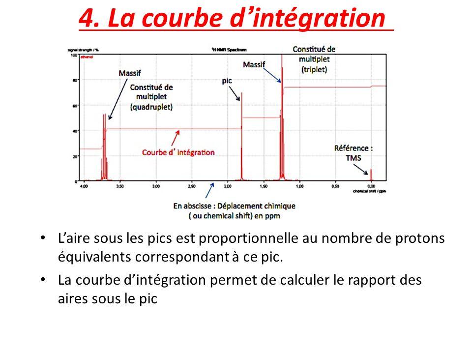 4. La courbe dintégration Laire sous les pics est proportionnelle au nombre de protons équivalents correspondant à ce pic. La courbe dintégration perm